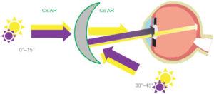 UV Radiation illustrated
